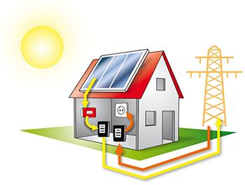 Europrogetti 2000 - come funziona il fotovoltaico